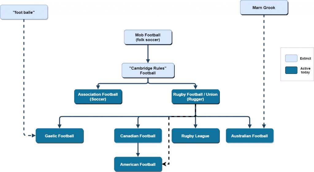 History of Soccer Chart